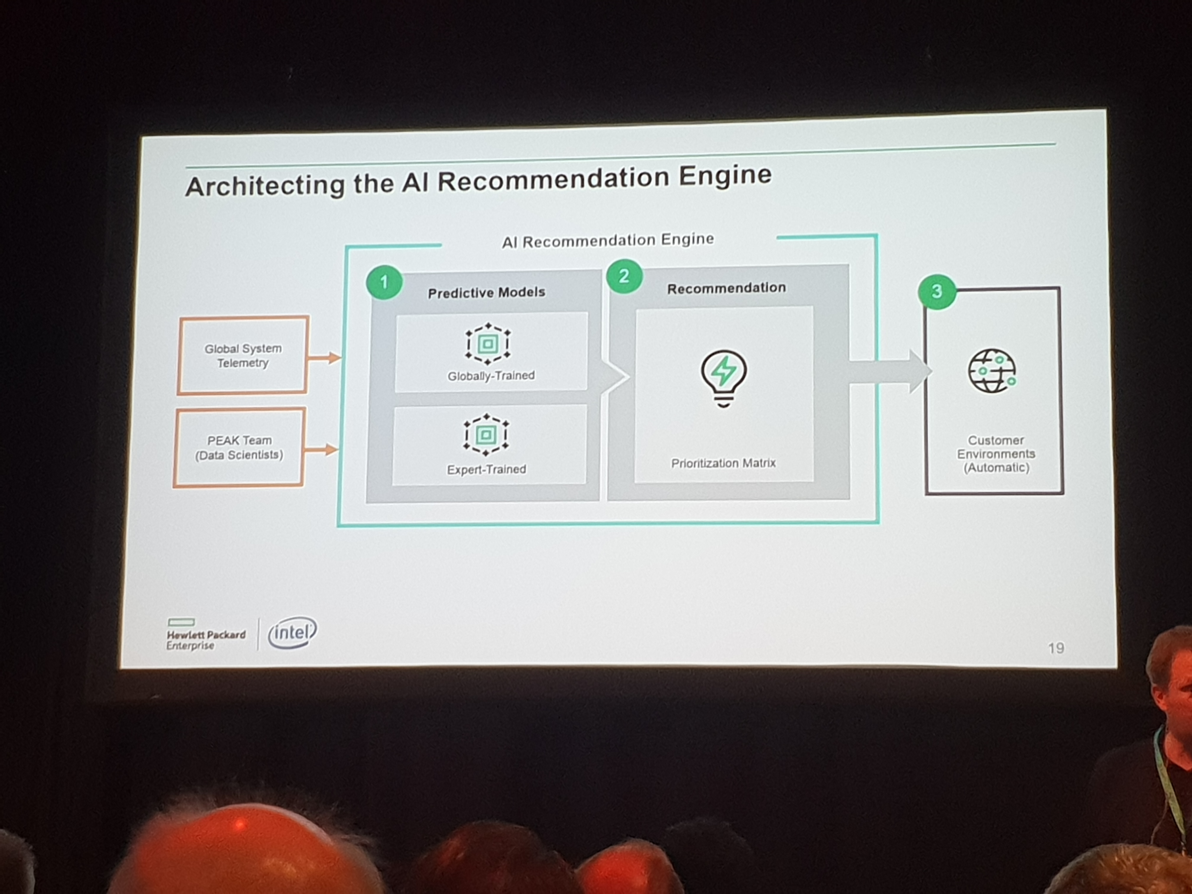 AI for Support - Architecting the AI Recommendation Engine